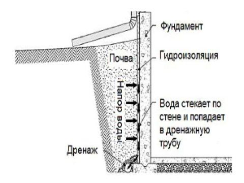 Способы отвода воды от фундамента дома